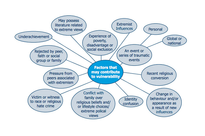 A graphic from a police guide for school staff showing possible indicators of 'radicalisation.